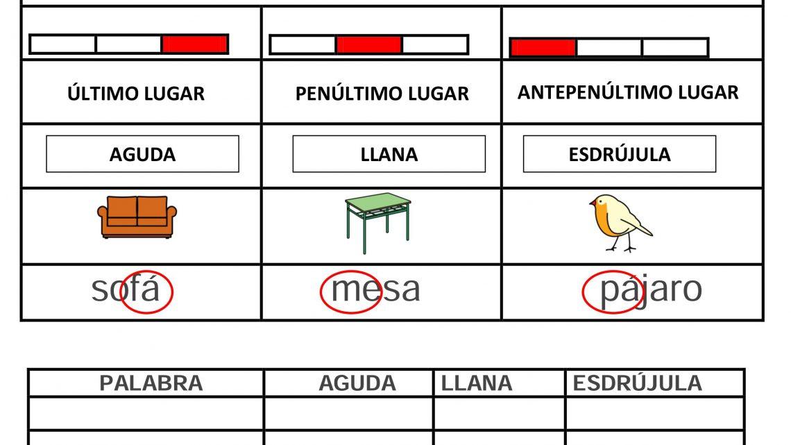 LUGAR DE LA SILABA TONICA AGUDAS LLANAS ESDRUJULAS-1.output